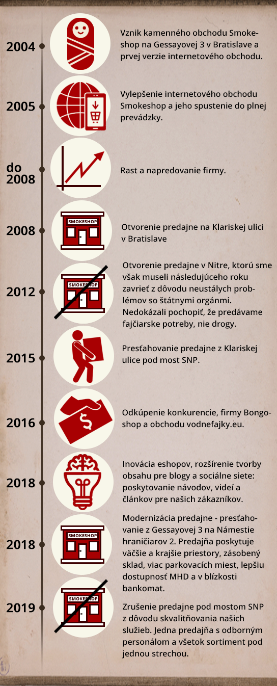 smokeshop casova os infografika